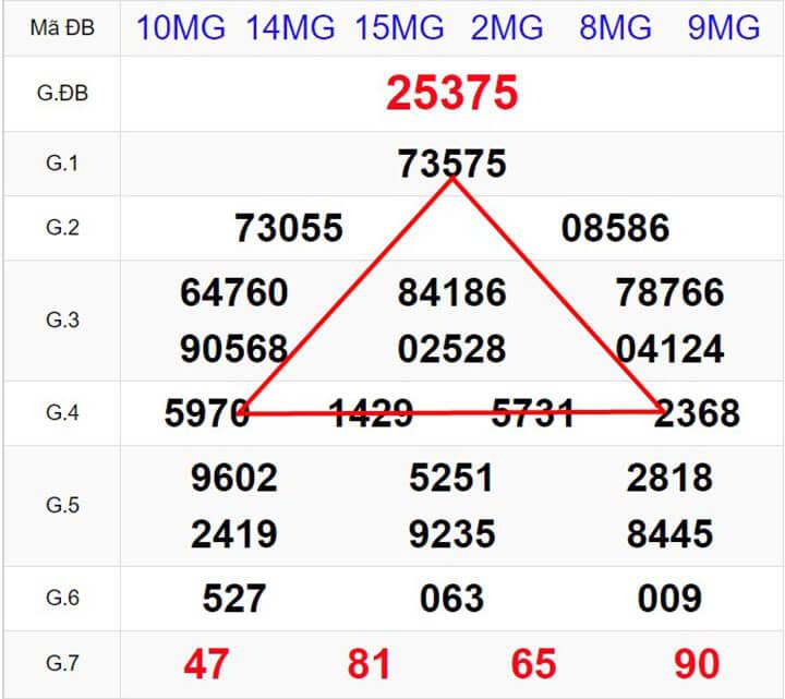 Phương pháp soi cầu tam giác